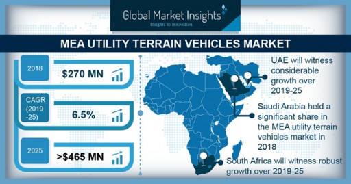 Utility Terrain Vehicle (UTV) Market in MEA to Hit $465mn by 2025: Global Market Insights, Inc.