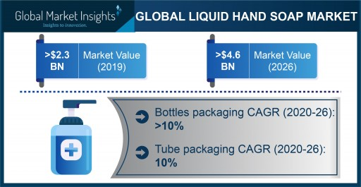 Liquid Hand Soap Market Projected to Exceed $4.6 Billion by 2026, Says Global Market Insights Inc.