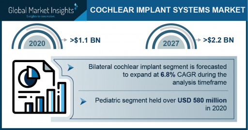Cochlear Implant System Market Revenue to Cross USD 2.2B by 2027: Global Market Insights, Inc.