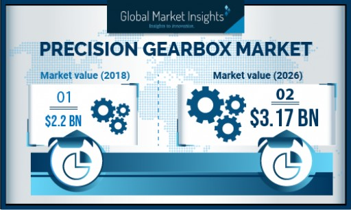 Precision Gearbox Market Revenue to Hit USD $3.1 Billion by 2026: Global Market Insights, Inc.