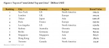 "Figure 1: Top 10 of ""2019 Global Top 500 Cities"" (Billion USD)"