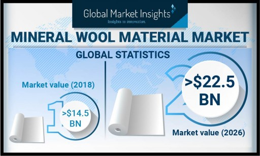 The Mineral Wool Material Market Will Grow at a 5% CAGR Up to 2026, Says Global Market Insights Inc.