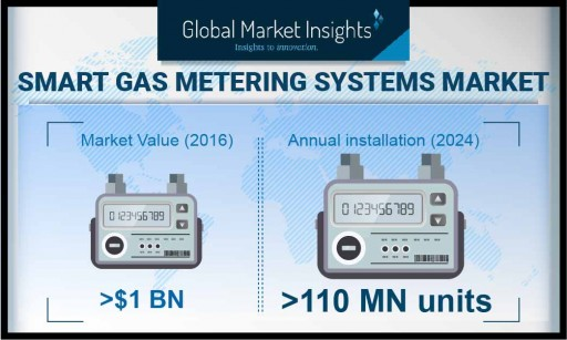 Smart Gas Meter Market Revenue Will Witness Around a 21% CAGR Till 2024, Industry Annual Installations to Reach 110 Million Units, Says Global Market Insights, Inc.