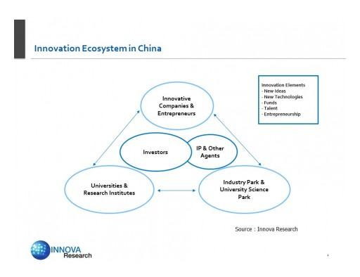 Innova Research to Speak on China's Innovation Ecosystem at CSITF