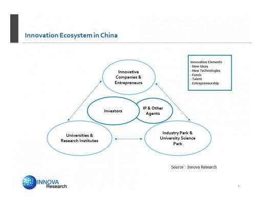 Innova Research to Speak on China's Innovation Ecosystem at CSITF
