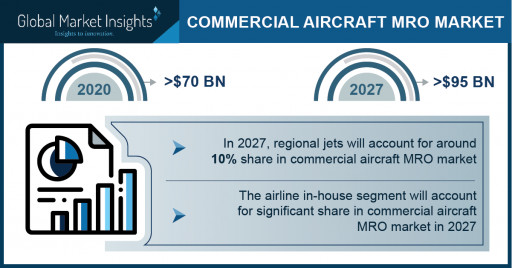 Commercial Aircraft MRO Market Revenue 2021 - Global Industry Trends and Forecast to 2027: Global Market Insights Inc.