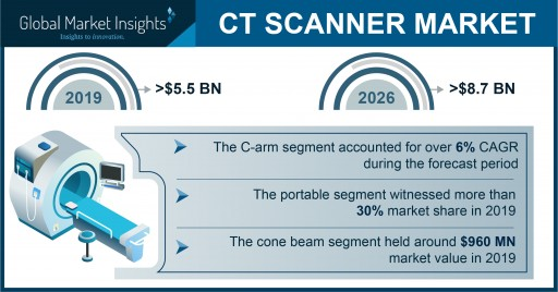 CT Scanner Market Revenue to Cross USD 8.7 Bn by 2026: Global Market Insights, Inc.