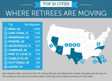 Top 10 cities for retirees