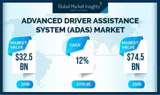 Advanced Driver Assistance System (ADAS) Market to Cross USD 74 Bn by 2025: Global Market Insights, Inc.