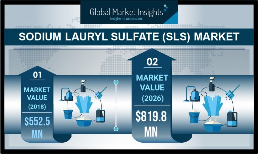 Sodium Lauryl Sulfate (SLS) Market Valuation to Hit USD 800 Million-Mark by 2026: Global Market Insights, Inc.