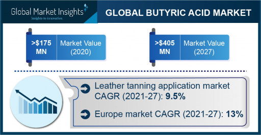 Butyric Acid Market is Projected to Exceed $405 Million by 2027, Says Global Market Insights Inc.