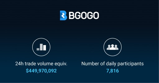 BGOGO Disrupts the Traditional ICO Model - $420 Million USD 24-Hour Trading Volume