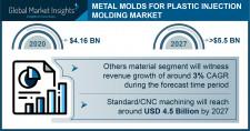 Metal Molds Market Report Statistics - 2027