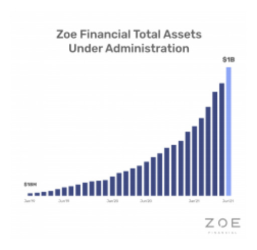 Zoe Financial Hits $1 Billion in Assets on Its Way to $1 Trillion