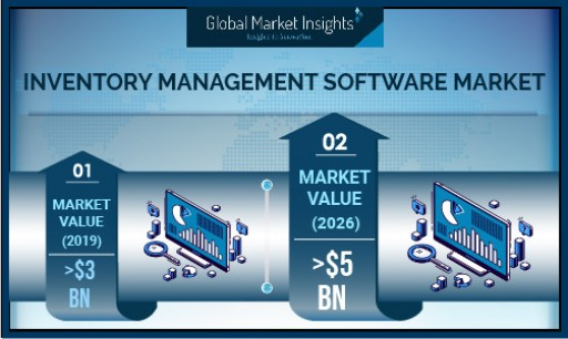 Inventory Management Software Market Growth Predicted at 5% Till 2026: Global Market Insights, Inc.