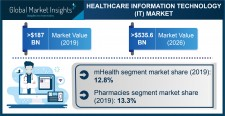 Global Healthcare IT Market growth predicted at 15.6% through 2026: GMI