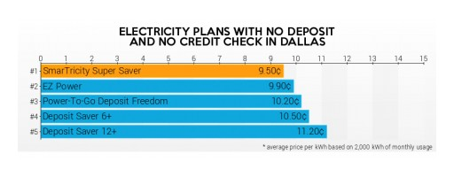 Texas Electricity Ratings Announces Expanded  No Deposit, No Credit Check Plan Ratings