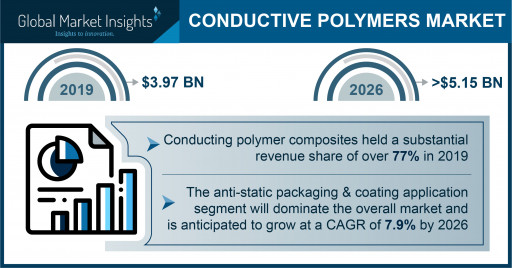 The Conductive Polymers Market is slated to reach $5.15 billion by 2026, says Global Market Insights Inc.