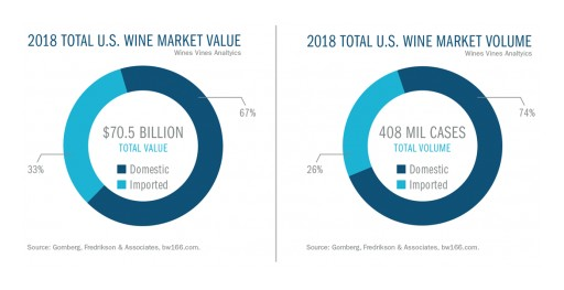 Total U.S. Wine Market Tops $70 Billion