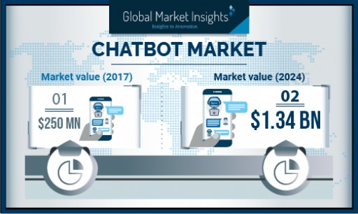 Chatbot Market Growth Predicted at Over 30% Till 2024: Global Market Insights, Inc.