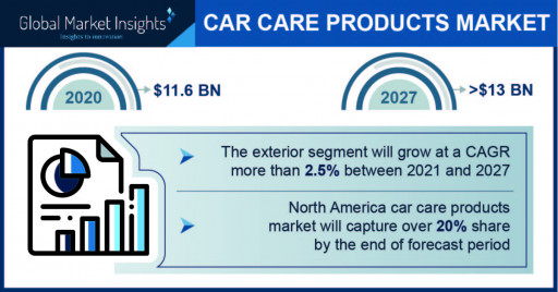 Car Care Products Market to Cross $13B by 2027; Global Market Insights, Inc.