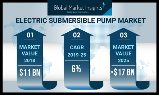 Electric Submersible Pump Market to Hit $17 Billion by 2025: Global Market Insights, Inc.