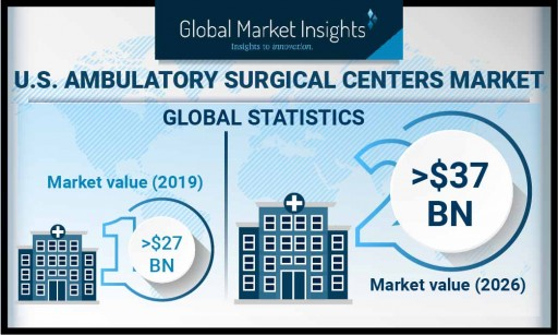 Ambulatory Surgical Centers Market in U.S. to Hit $37 Bn by 2026, Says Global Market Insights, Inc.