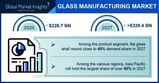 The Glass Manufacturing Market Projected to Surpass $329.4 Billion by 2027, Says Global Market Insights Inc.