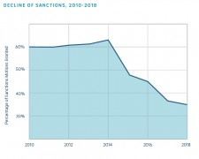 Sanctions Over Time
