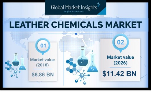 Leather Chemicals Market to Reach USD $11.42 Billion by 2026, Says Global Market Insights, Inc.