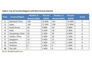 Table 2: Top 10 Countries/Regions with Most Brands Selected