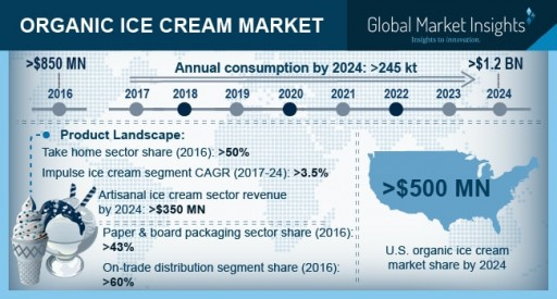 Organic Ice Cream Market Will Surge at 4% CAGR to Hit USD $1.2 Billion by 2025: Global Market Insights, Inc.