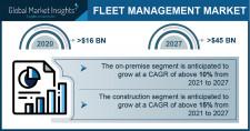 Fleet Management Market size worth over $45 Bn by 2027