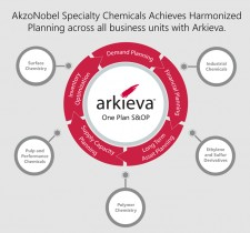 AkzoNobel Specialty Chemicals Achieves a Harmonized One-Plan S&OP Process
