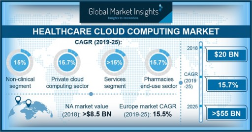 Healthcare Cloud Computing Market to Hit $55 Billion by 2025: Global Market Insights Inc.