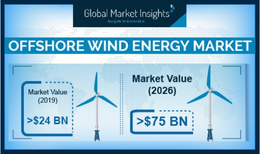 Offshore Wind Energy Market to Hit 23GW Installation Capacity by 2026: Global Market Insights, Inc.