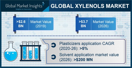 The Xylenols Market is anticipated to hit $3.7 billion by 2026, says Global Market Insights Inc.