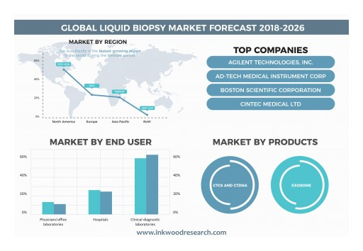 Increasing Government Initiatives Upsurges the Growth of the Global Liquid Biopsy Market at 22.97% of CAGR by 2026