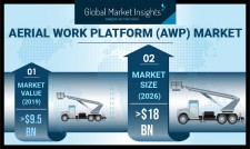 Global AWP Market size worth over $18 billion by 2026