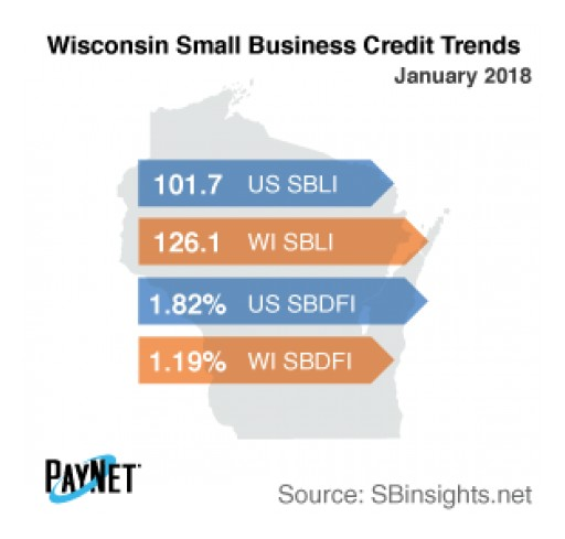 Wisconsin Small Business Defaults Up in January, as is Borrowing: PayNet