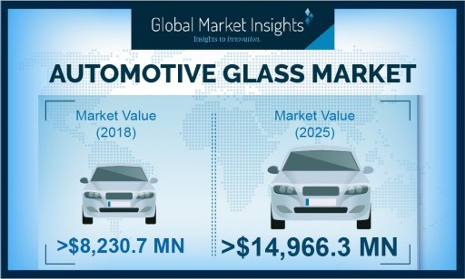 Automotive Glass Market Value to Hit USD 14.96 Bn by 2026, Growing at Over 7.5%: Global Market Insights, Inc.