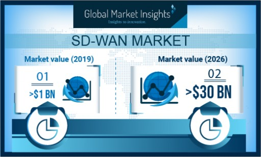 SD-WAN Market Growth Predicted at Over 60% Till 2026: Global Market Insights, Inc.