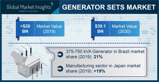 Generator Sets Market Value to Reach $40 Billion by 2030, Says Global Market Insights, Inc.