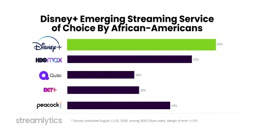Streamlytics Survey: Disney+ Emerges as Streaming Service of Choice by African-Americans