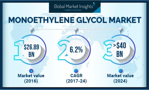 APAC Monoethylene Glycol Market Will Expand at the Fastest Growth Rate to 2024: Global Market Insights, Inc.