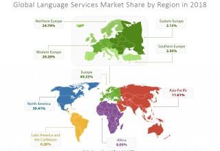 Source: CSA Research's Language Services Market: 2018