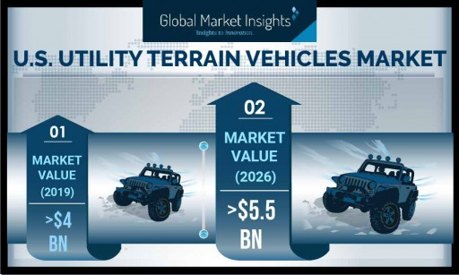 Utility Terrain Vehicles Market revenue in the U.S. to cross USD 5.5 Bn by 2026, UTV shipments to hit 450 thousand units: Global Market Insights, Inc.