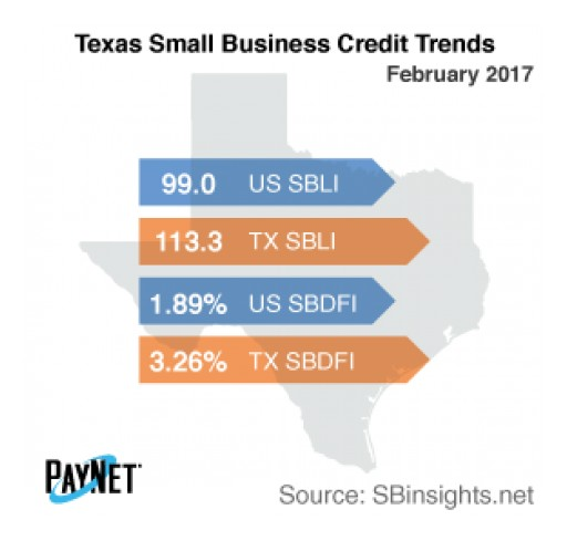 Texas Small Business Borrowing Stalls in February