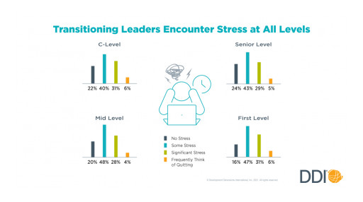 Stressful Transitions Are Setting Leaders Up for Failure, According to New DDI Study