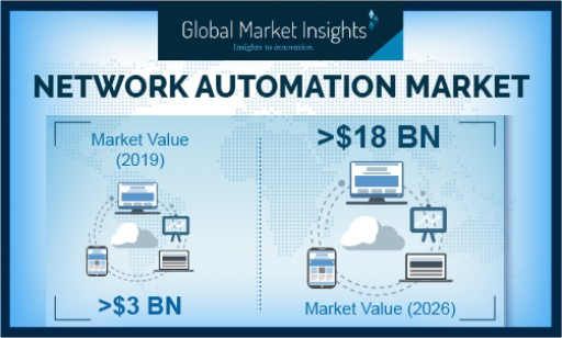 Network Automation Market Revenue to Cross USD 18 Billion-Mark by 2026: Global Market Insights, Inc.